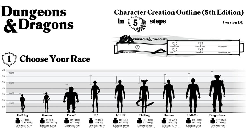 5th edition Character Creation Outline | Sage Advice D&D